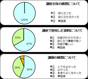 ◆ 参加教員のアンケート結果