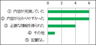 桐蔭アンケート結果グラフ2